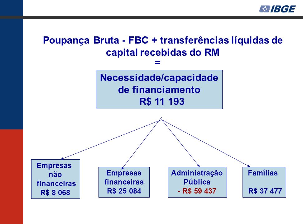 Poupança Bruta - FBC + transferências líquidas de