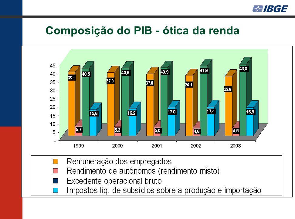 Composição do PIB - ótica da renda