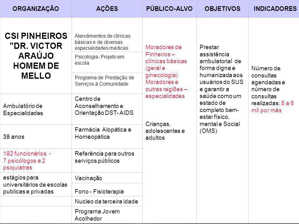 CSI PINHEIROS DR. VICTOR ARAÚJO HOMEM DE MELLO