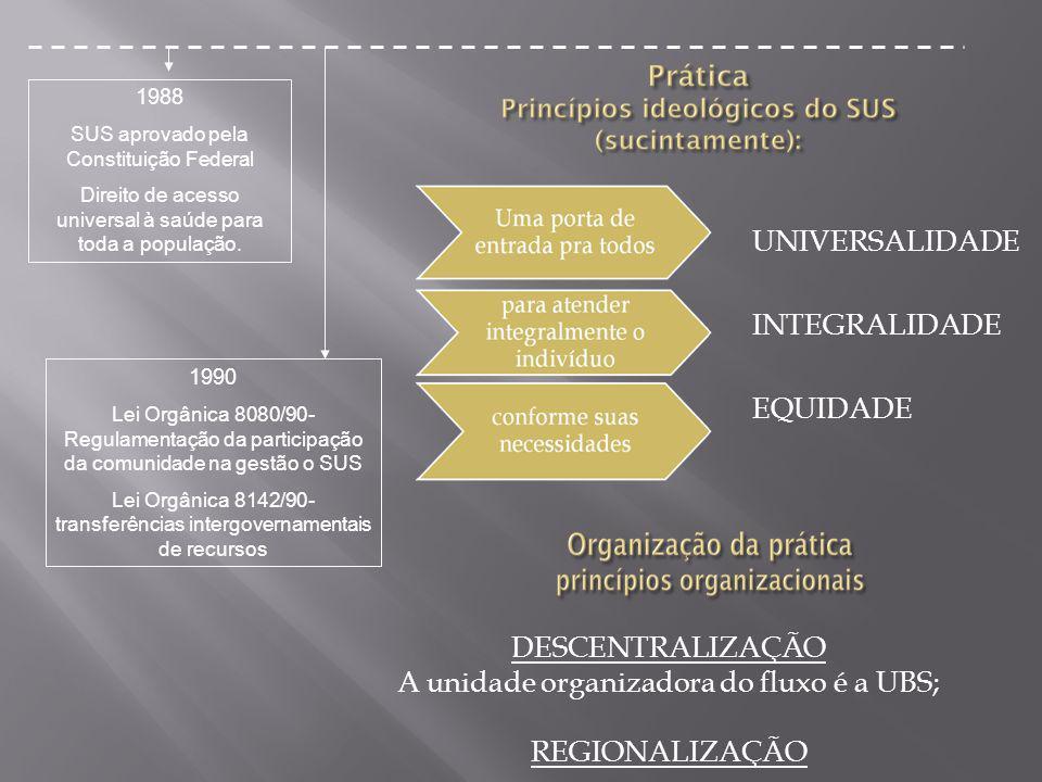 A unidade organizadora do fluxo é a UBS; REGIONALIZAÇÃO