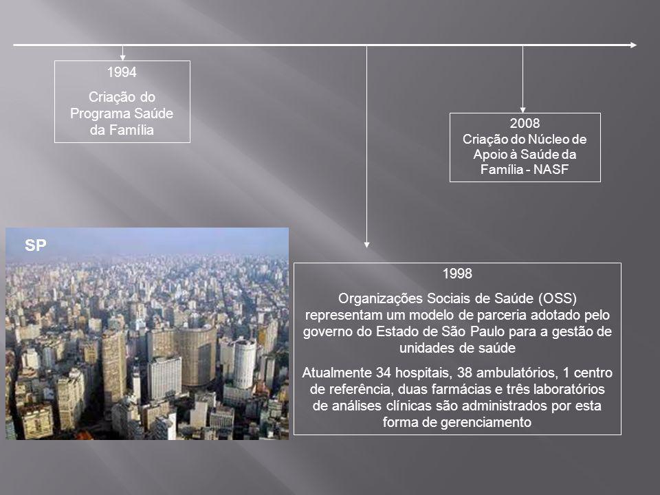 SP 1994 Criação do Programa Saúde da Família 1998