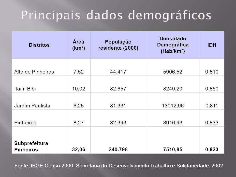 Principais dados demográficos