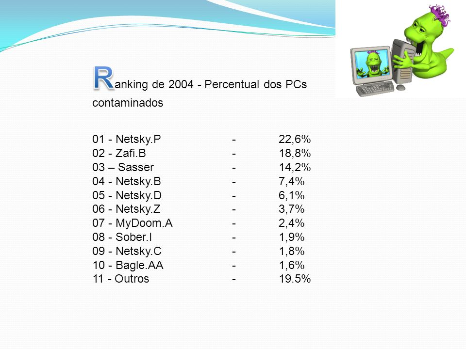 Ranking de 2004 - Percentual dos PCs contaminados