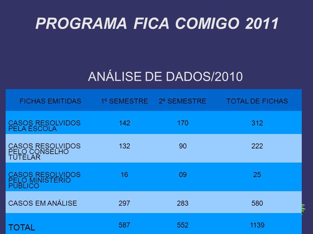 PROGRAMA FICA COMIGO 2011 ANÁLISE DE DADOS/2010 TOTAL FICHAS EMITIDAS