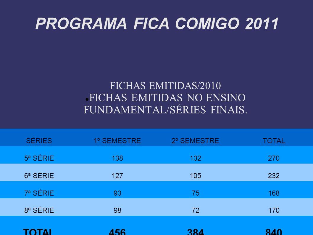 FICHAS EMITIDAS NO ENSINO FUNDAMENTAL/SÉRIES FINAIS.