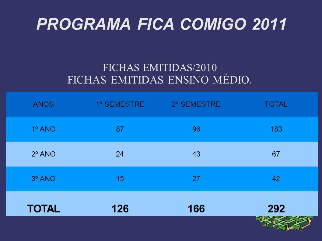 FICHAS EMITIDAS/2010 FICHAS EMITIDAS ENSINO MÉDIO.