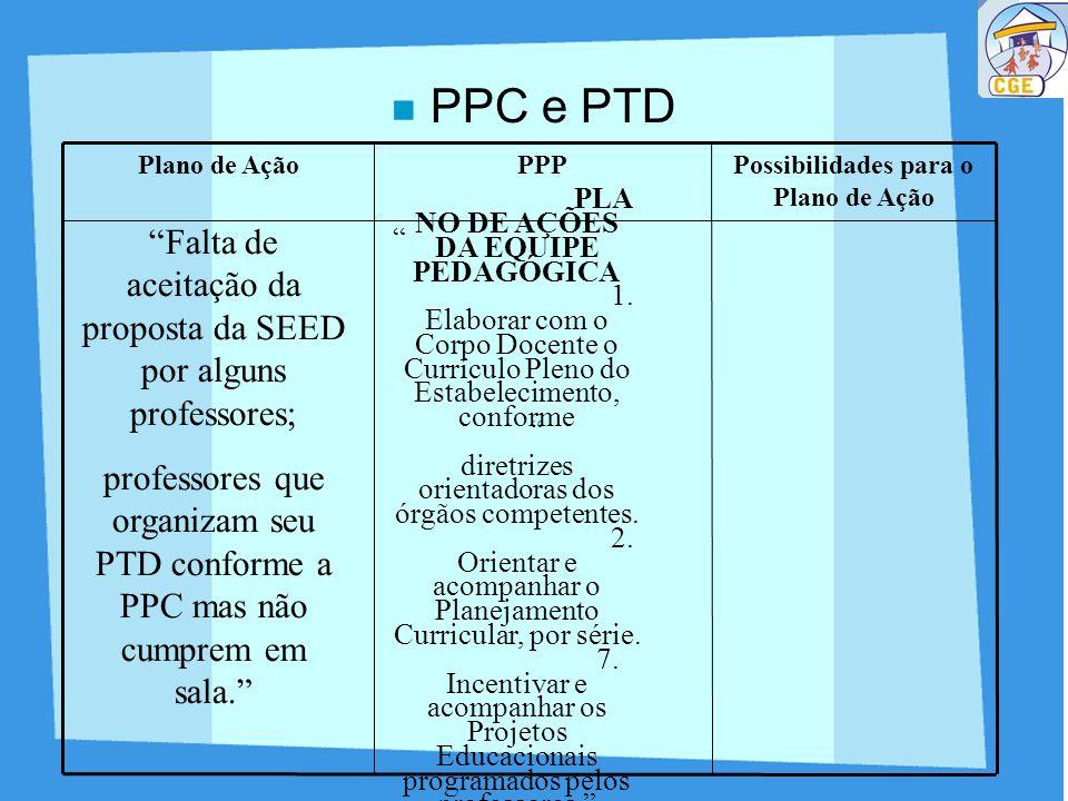 Possibilidades para o Plano de Ação