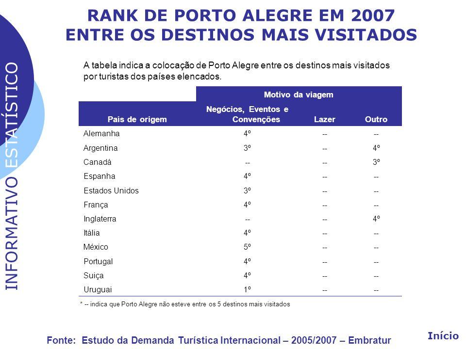 RANK DE PORTO ALEGRE EM 2007 ENTRE OS DESTINOS MAIS VISITADOS