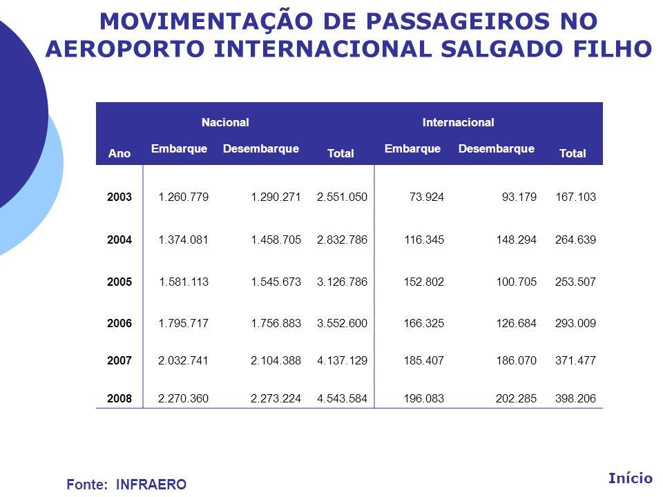 MOVIMENTAÇÃO DE PASSAGEIROS NO AEROPORTO INTERNACIONAL SALGADO FILHO