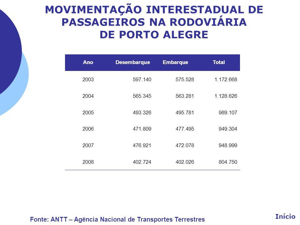 MOVIMENTAÇÃO INTERESTADUAL DE PASSAGEIROS NA RODOVIÁRIA DE PORTO ALEGRE