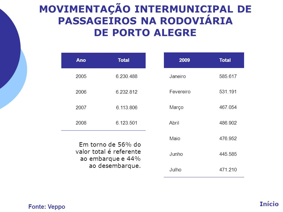 MOVIMENTAÇÃO INTERMUNICIPAL DE PASSAGEIROS NA RODOVIÁRIA DE PORTO ALEGRE