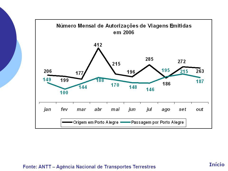 Início Fonte: ANTT – Agência Nacional de Transportes Terrestres