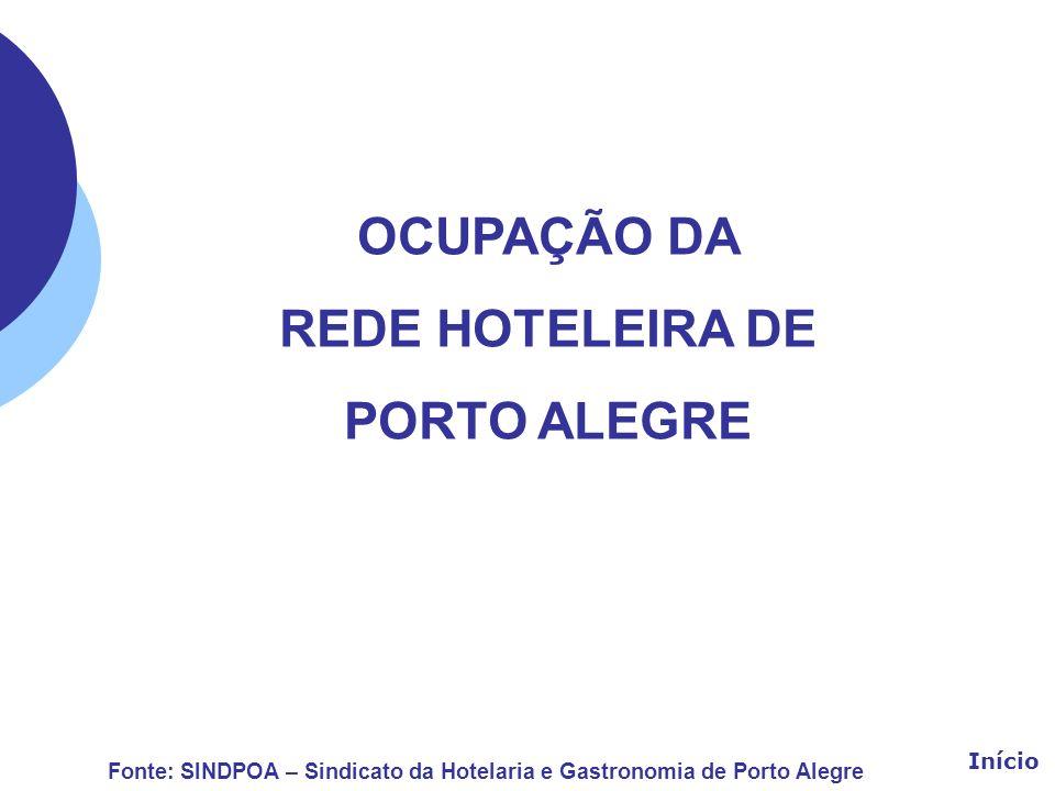 OCUPAÇÃO DA REDE HOTELEIRA DE PORTO ALEGRE