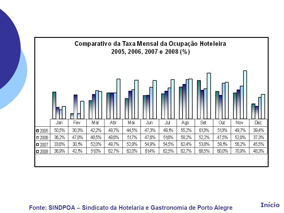 Fonte: SINDPOA – Sindicato da Hotelaria e Gastronomia de Porto Alegre