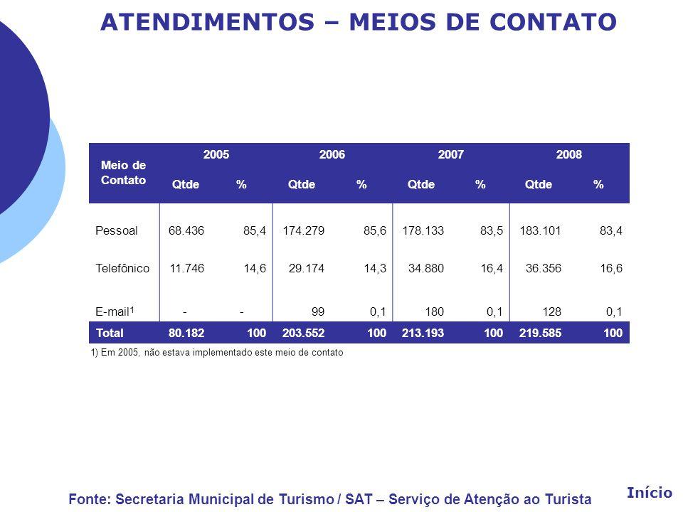 ATENDIMENTOS – MEIOS DE CONTATO