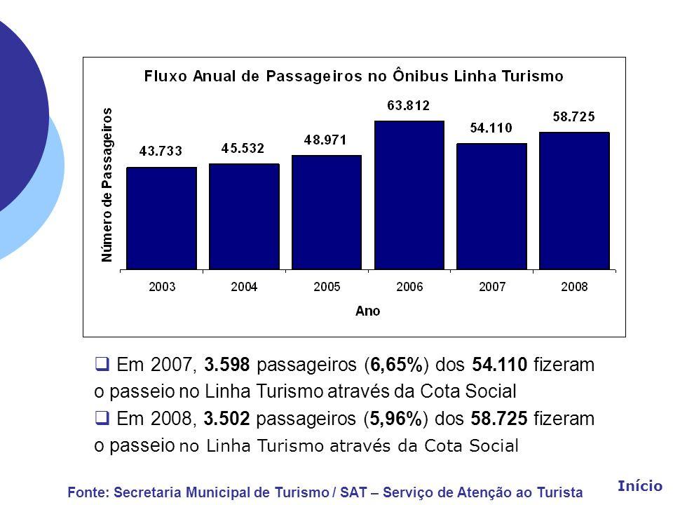 Em 2007, 3.598 passageiros (6,65%) dos 54.110 fizeram o passeio no Linha Turismo através da Cota Social