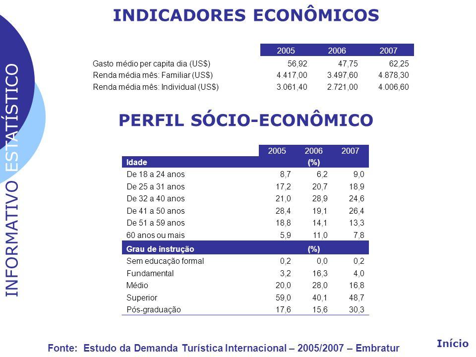 INDICADORES ECONÔMICOS PERFIL SÓCIO-ECONÔMICO