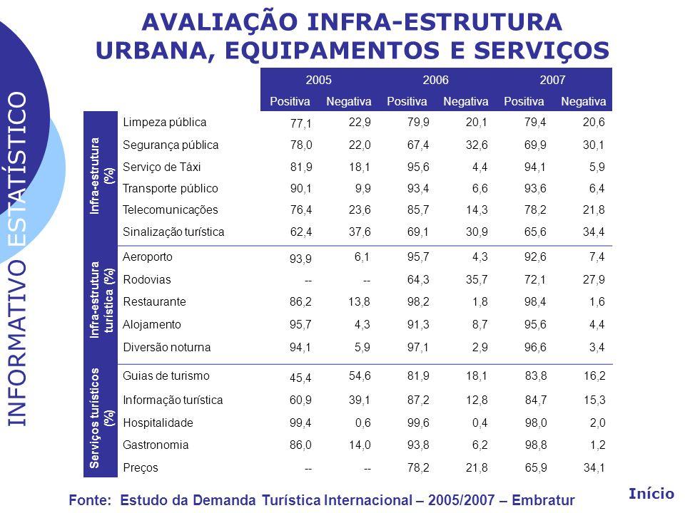 AVALIAÇÃO INFRA-ESTRUTURA URBANA, EQUIPAMENTOS E SERVIÇOS