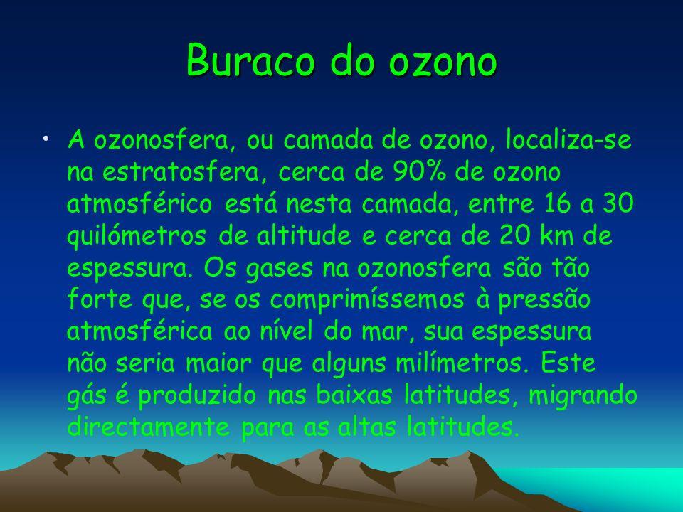 Buraco do ozono