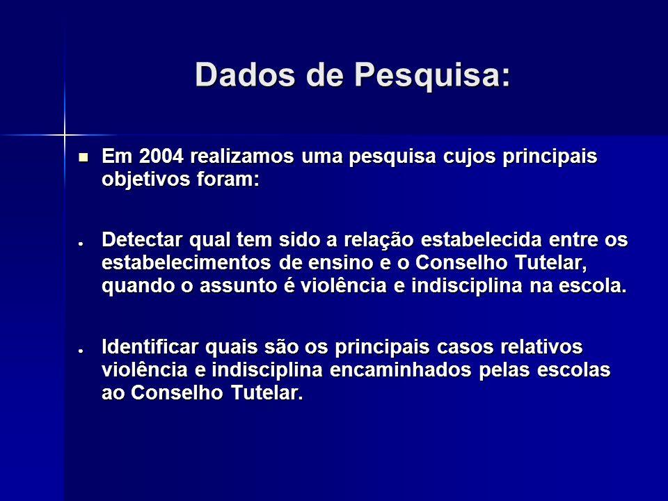Dados de Pesquisa:Em 2004 realizamos uma pesquisa cujos principais objetivos foram: