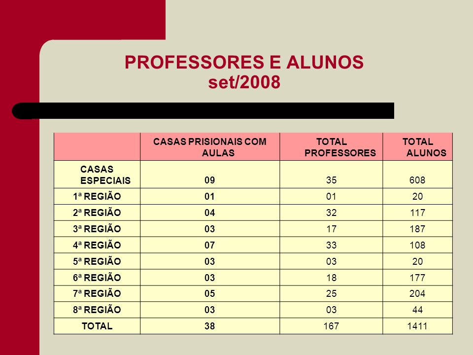PROFESSORES E ALUNOS set/2008