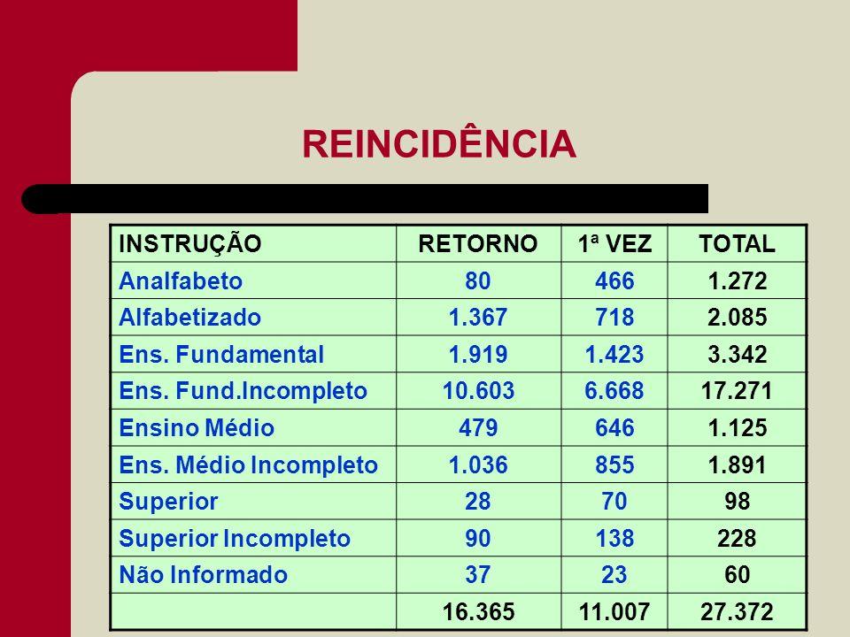 REINCIDÊNCIA INSTRUÇÃO RETORNO 1ª VEZ TOTAL Analfabeto 80 466 1.272