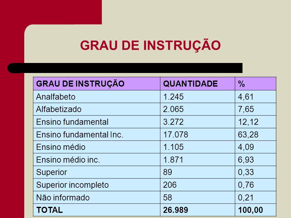 GRAU DE INSTRUÇÃO GRAU DE INSTRUÇÃO QUANTIDADE % Analfabeto 1.245 4,61