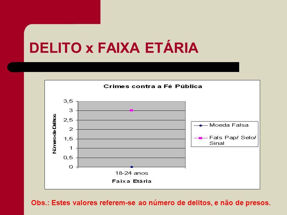 DELITO x FAIXA ETÁRIA Obs.: Estes valores referem-se ao número de delitos, e não de presos.