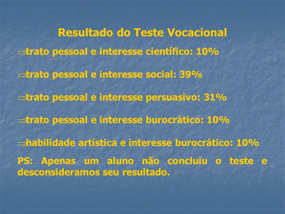 Resultado do Teste Vocacional