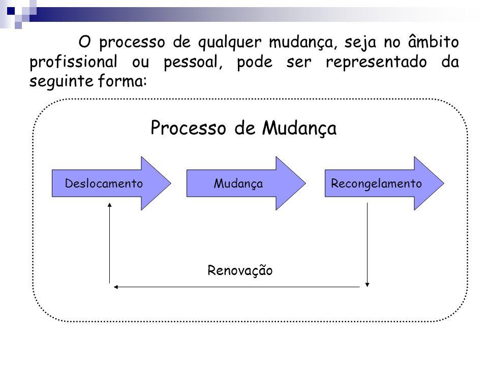 O processo de qualquer mudança, seja no âmbito profissional ou pessoal, pode ser representado da seguinte forma: