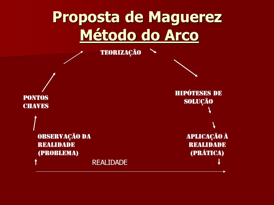 Proposta de Maguerez Método do Arco