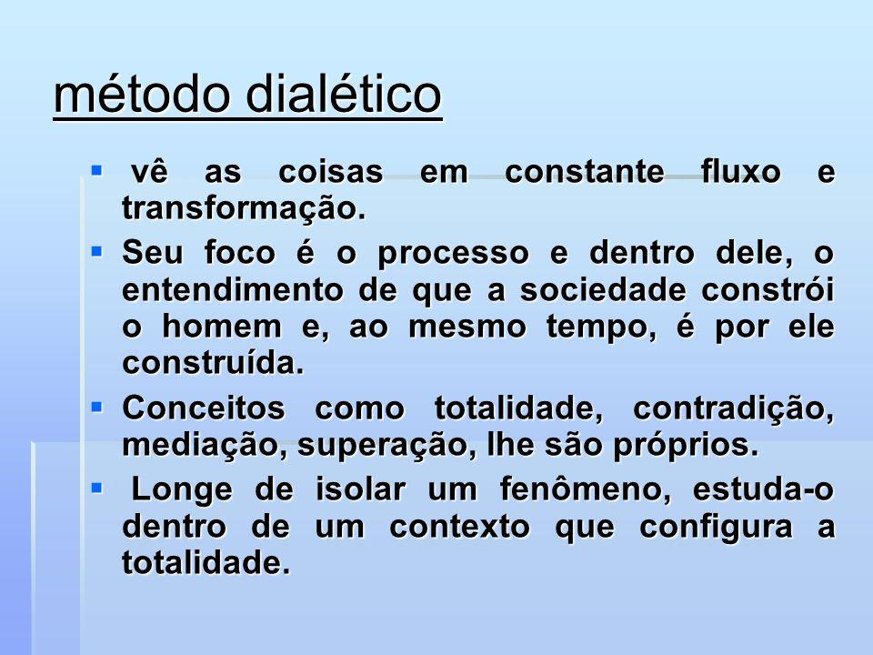 método dialético vê as coisas em constante fluxo e transformação.