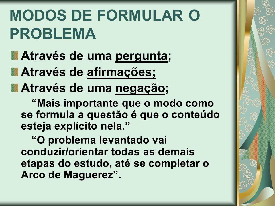 MODOS DE FORMULAR O PROBLEMA