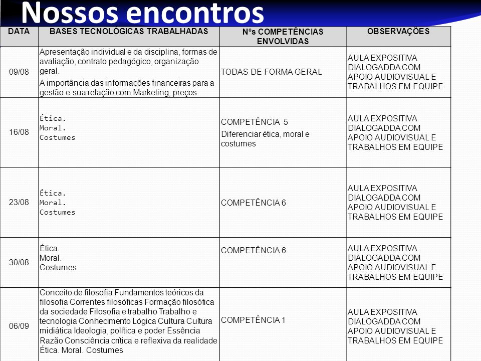 BASES TECNOLÓGICAS TRABALHADAS Nºs COMPETÊNCIAS ENVOLVIDAS