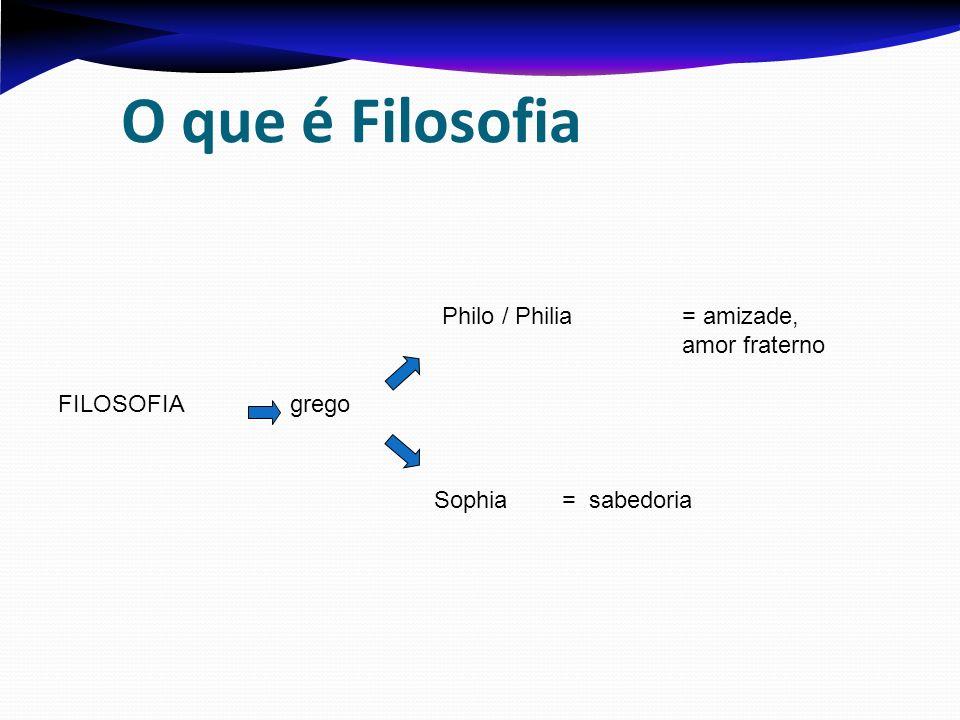 O que é Filosofia Philo / Philia = amizade, amor fraterno FILOSOFIA