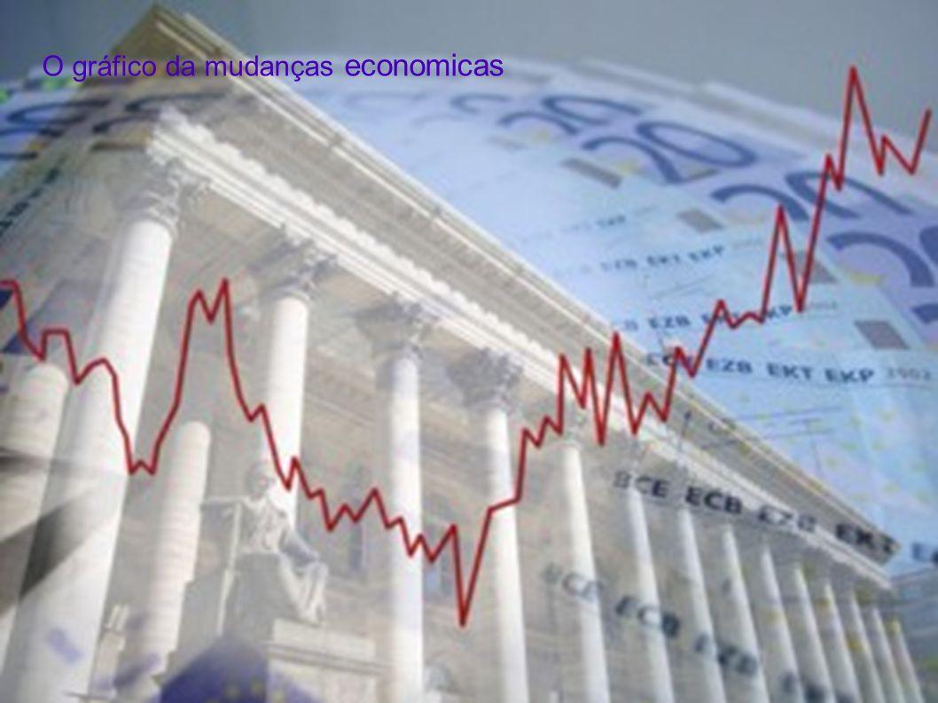 O gráfico da mudanças economicas
