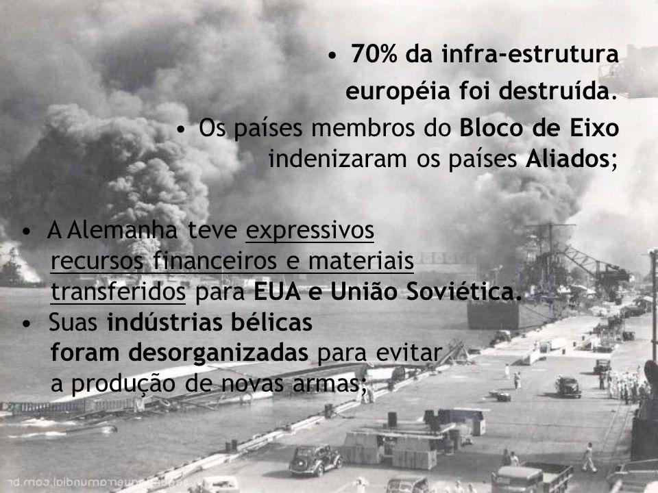 70% da infra-estrutura européia foi destruída. Os países membros do Bloco de Eixo indenizaram os países Aliados;