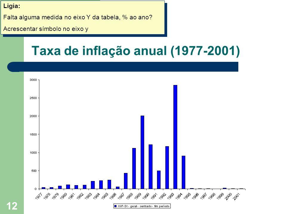 Taxa de inflação anual (1977-2001)