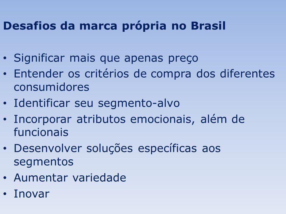 Desafios da marca própria no Brasil
