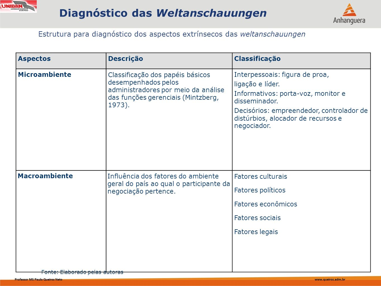 Diagnóstico das Weltanschauungen