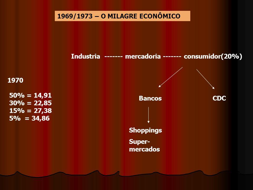1969/1973 – O MILAGRE ECONÔMICO Industria ------- mercadoria ------- consumidor(20%) 1970. 50% = 14,91.
