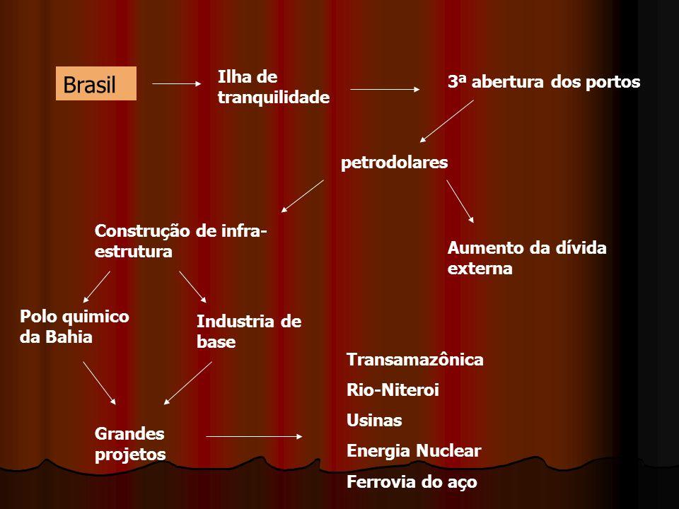 Brasil Ilha de tranquilidade 3ª abertura dos portos petrodolares