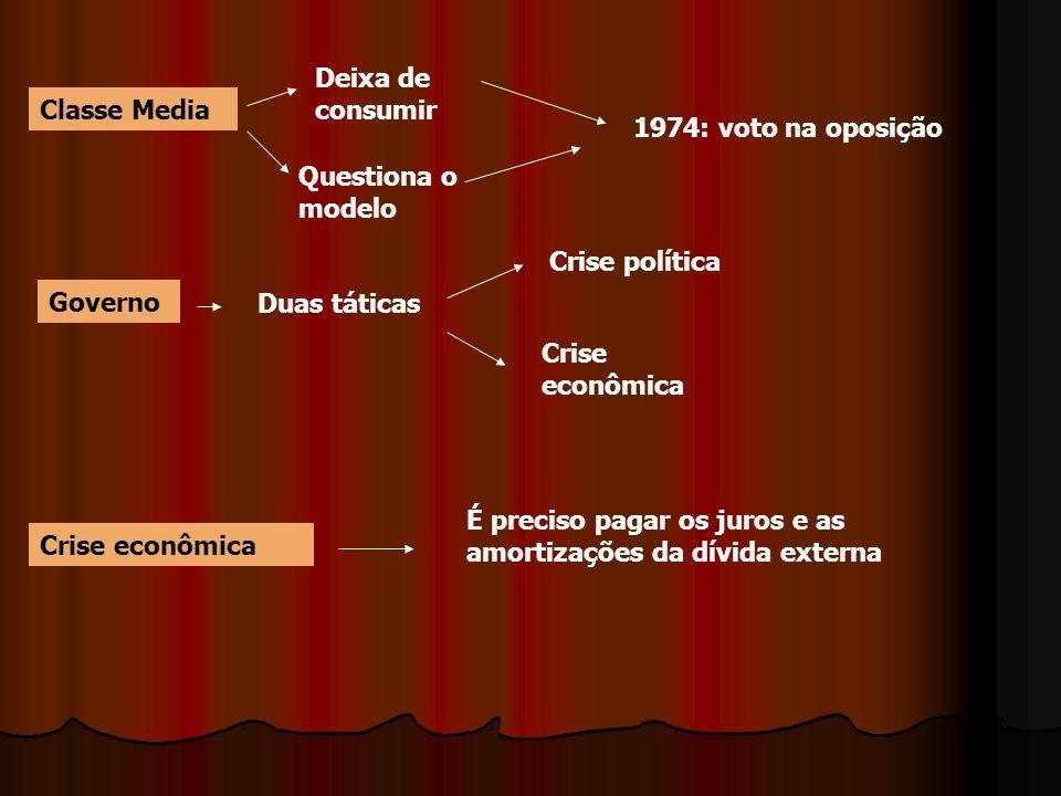 Deixa de consumirClasse Media. 1974: voto na oposição. Questiona o modelo. Crise política. Governo.