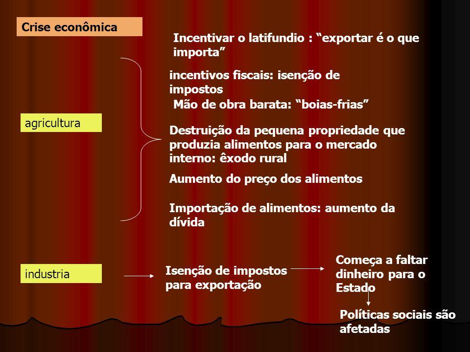 Crise econômica Incentivar o latifundio : exportar é o que importa incentivos fiscais: isenção de impostos.