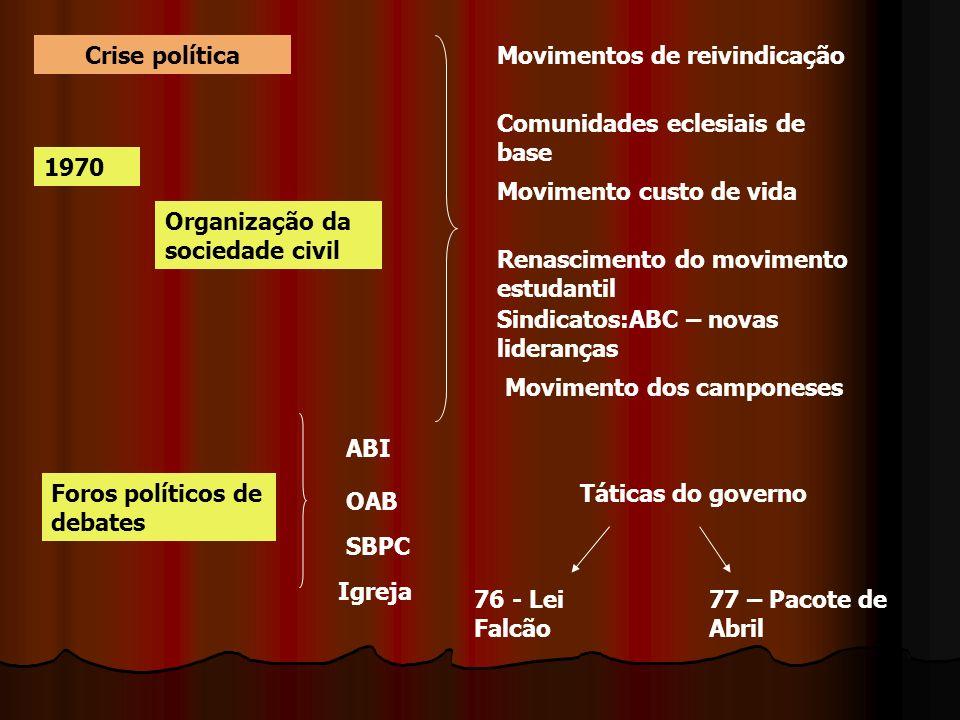 Crise política Movimentos de reivindicação. Comunidades eclesiais de base. 1970. Movimento custo de vida.