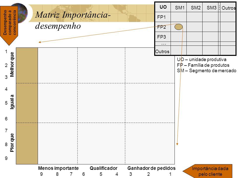 Matriz Importância- desempenho