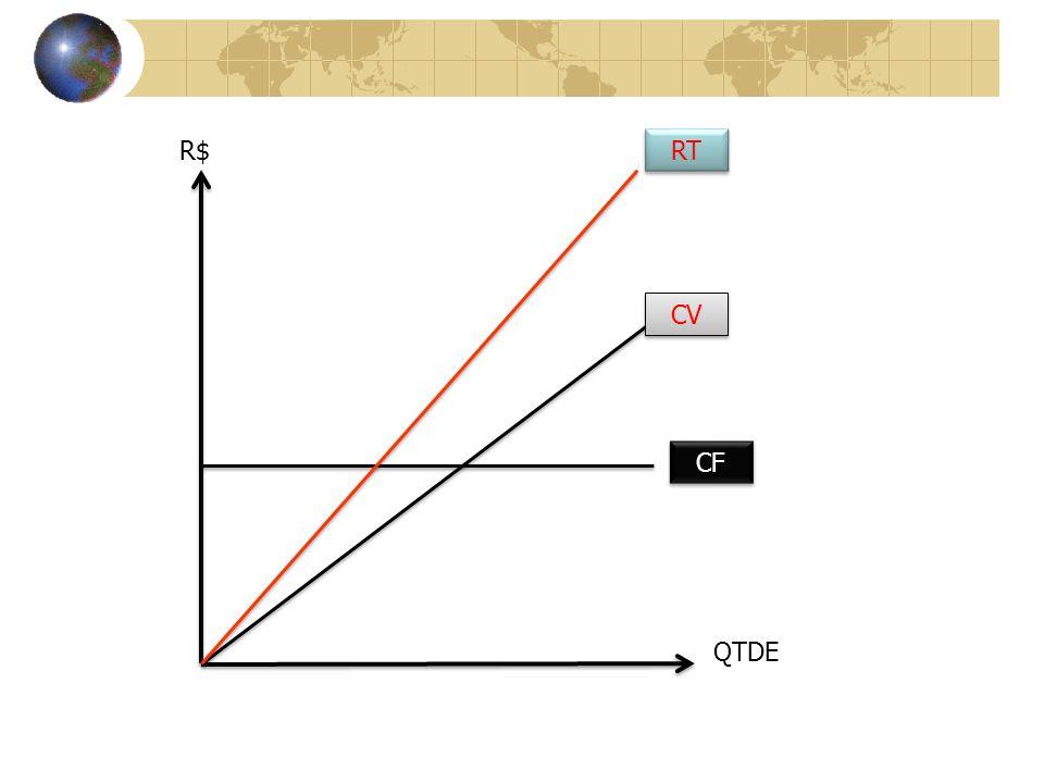 R$ RT CV CF QTDE