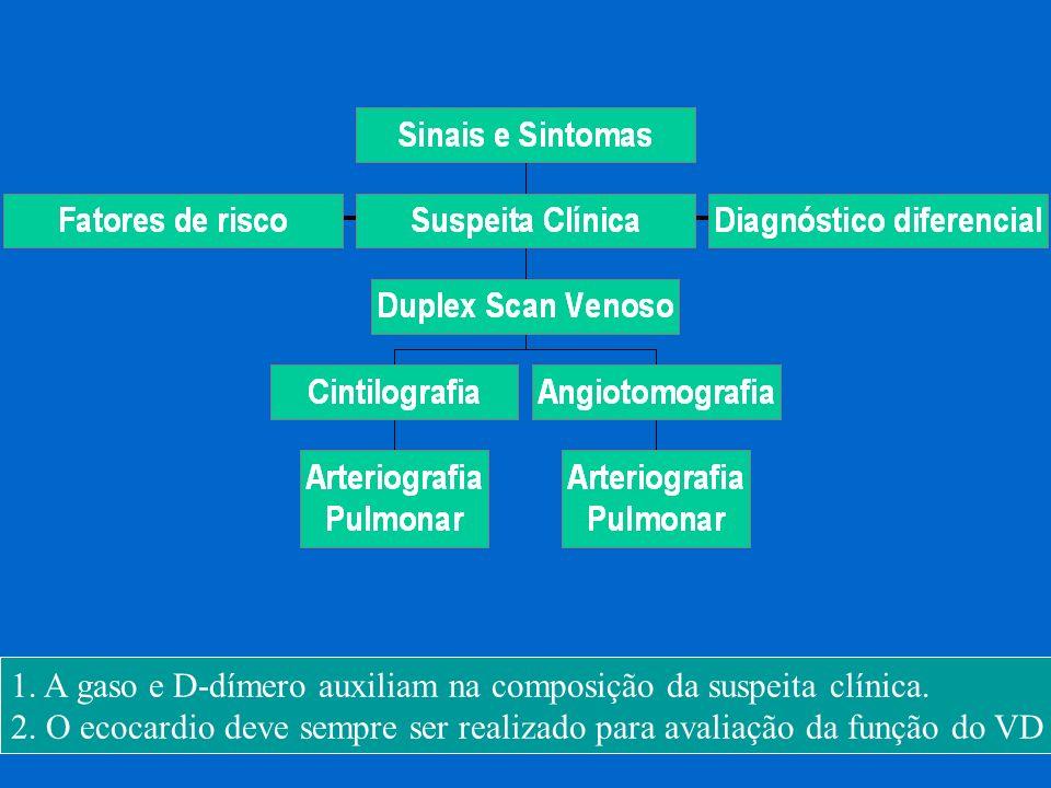 1. A gaso e D-dímero auxiliam na composição da suspeita clínica.