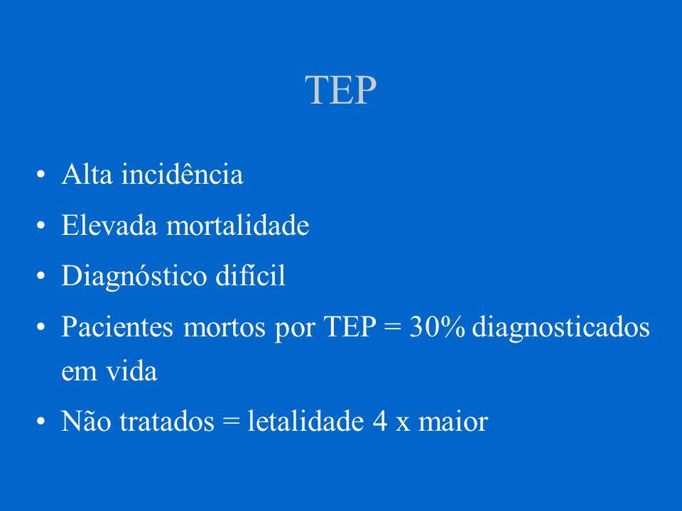 TEP Alta incidência Elevada mortalidade Diagnóstico difícil