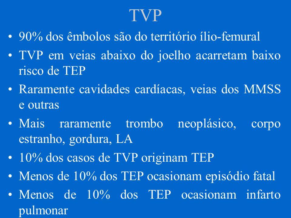 TVP 90% dos êmbolos são do território ílio-femural
